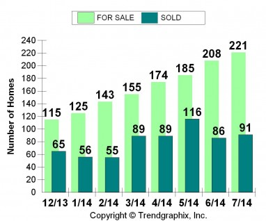Folsom July 2014 Sales