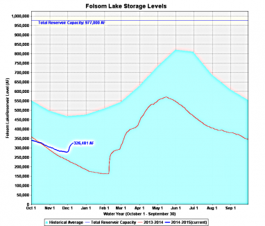 folsom lake level