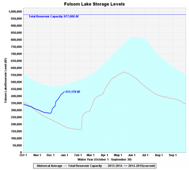 folsom lake level jan 1 2015