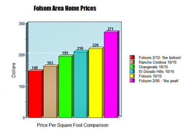 Folsom-home-prices-oct-20152-382x287.png