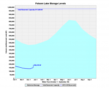 folsom lake level dec 23 2015