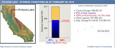 Folsom lake level feb 02 2015