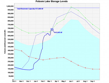 folsom lake level march 21 2016