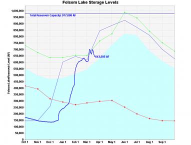 folsom lake level march 21 2016