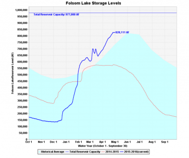 Folsom Lake Level May 2 2016 382x318.png