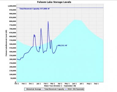 Folsom lake level March 21 2017