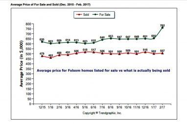 average price feb bigger