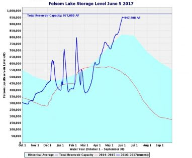 folsom lake level June 5 2017