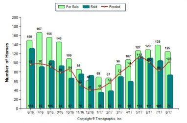 Folsom Sales August 1