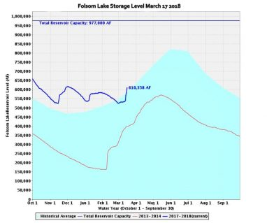 Folsom-Lake-Storage-MArch-17-2018-382x31