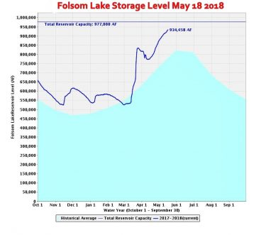 Folsom Lake level May 18 2018
