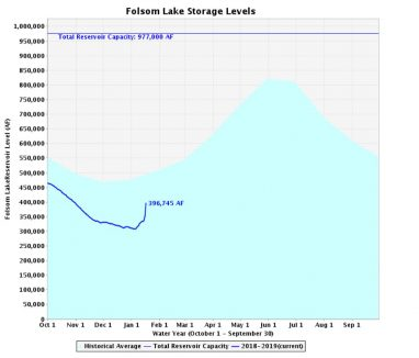 folsom lake level jan 18
