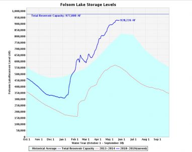 folsom lake level May 27 2019