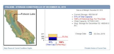 folsom lake level dec 3 2